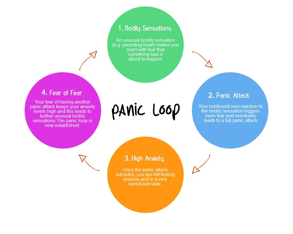 Anatomy Of A Panic Attack in addition Downward Spiral Lnf 8 Boredom 9 Pessimism 10 Frustration Irritation 15191610 in addition A Model Of Executive Functioning And Stress Regulation furthermore Training 20Design furthermore Cognitive Behavioural Therapy. on cbt diagram